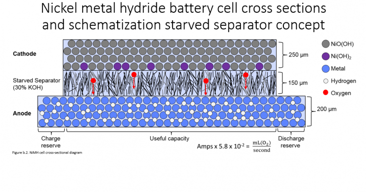 hybrid battery starved nimh cell cross section