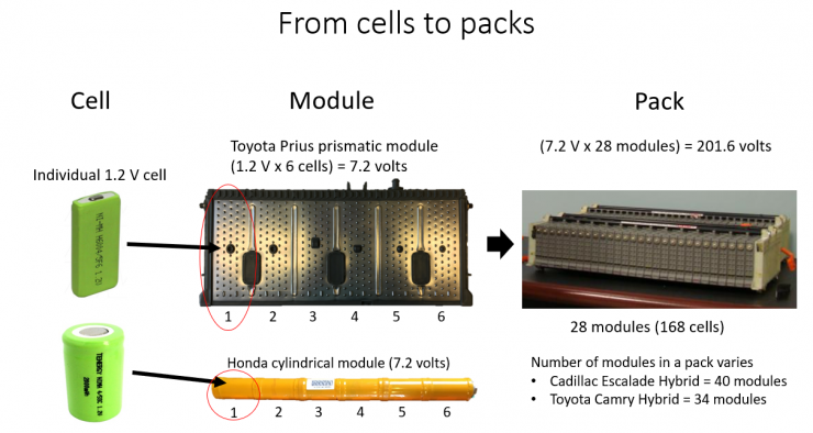 diagram of hybrid battery cells to modules to packs